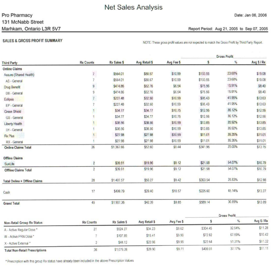 net sales analysis detailed sales gross profit summary